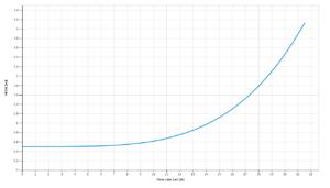 Ps2 4000 Cs F16 3 Npsh Lorentz Pumps