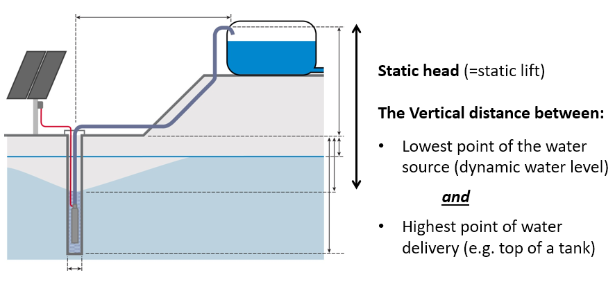 Pump Terms Lorentz Pumps